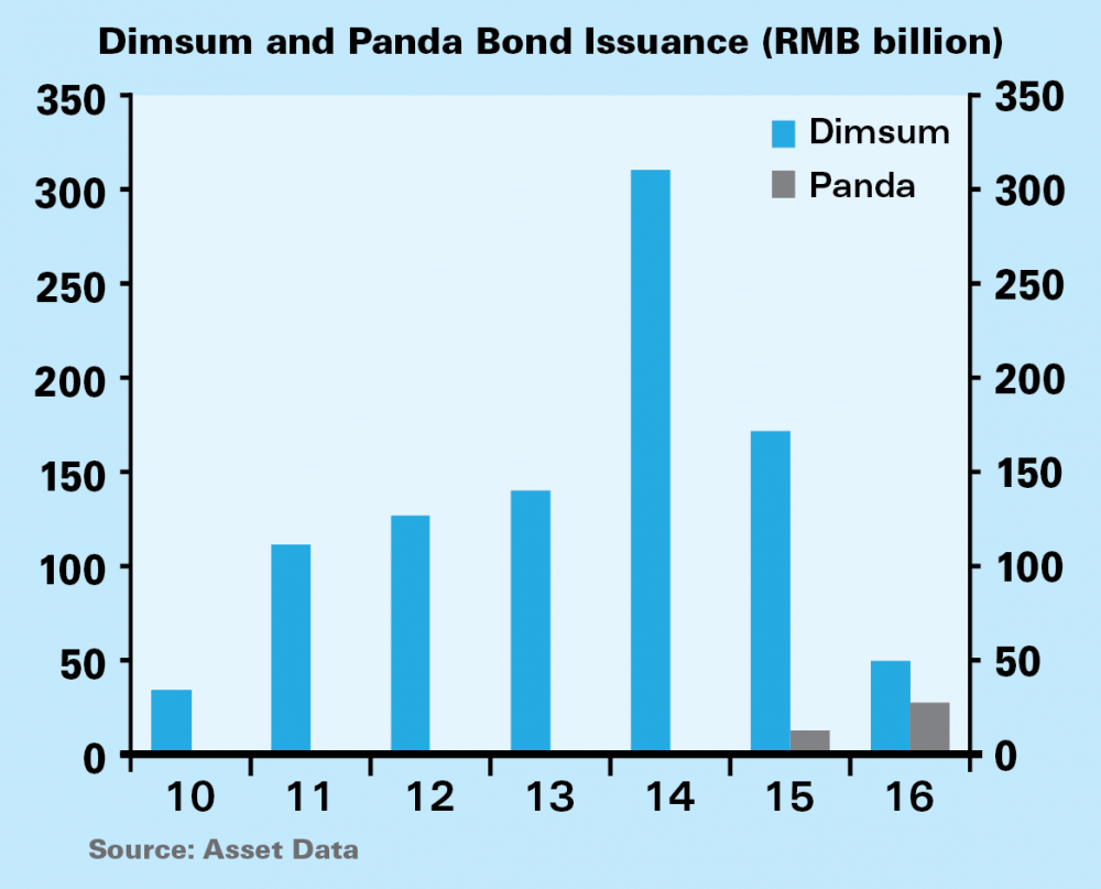 Dimsum_and_Panda_Bond_Issuance_.png